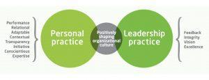practice five framework